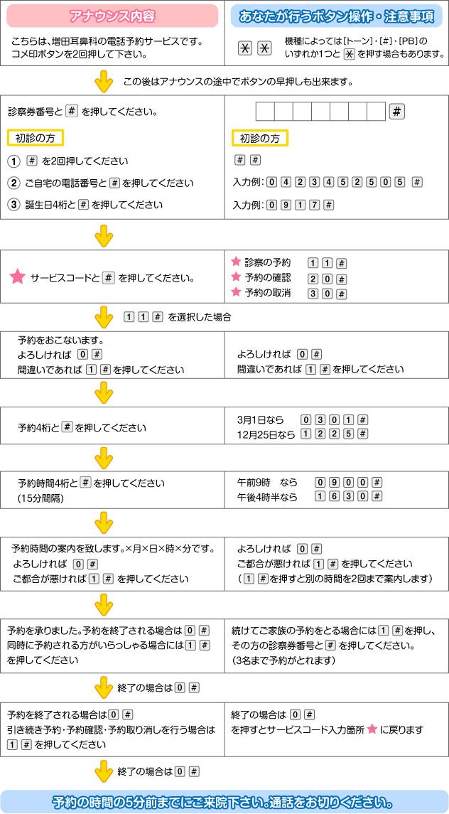 電話予約システム操作方法